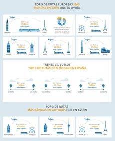 El tren es más rápido que el avión en muchas rutas europeas.