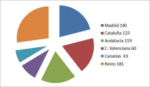 La creación de empresas turísticas cae un 7%