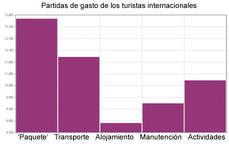 Fuente: Instituto Nacional de Estadístico.