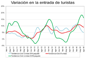 El uso del 'paquete' en viajes a España crece como nunca por el 'desvío de turistas'