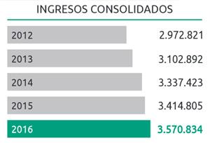 Los ingresos de Globalia crecen por cuarto año y ascienden a 3.570 millones