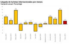 España recibe un 2% más de turistas y su gasto sube un 5%