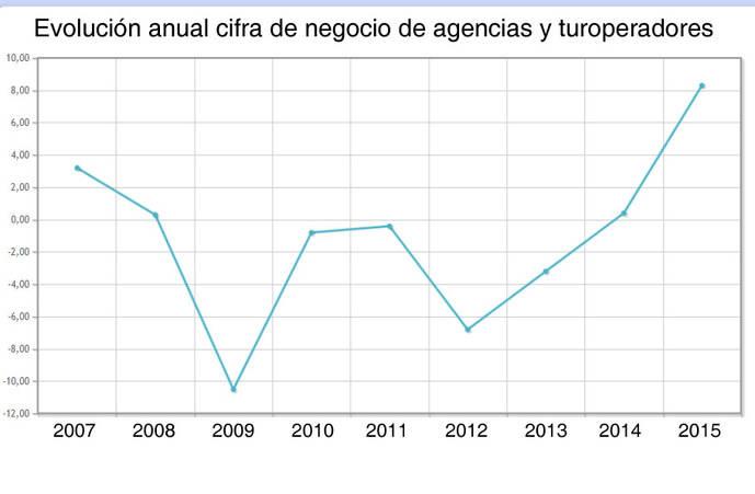 Agencias registran el mayor crecimiento en tiempos de crisis