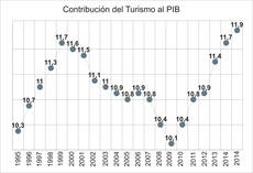 Fuente: Manuel Figuerola e INE.