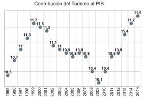 El Turismo emisor español, por encima de niveles previos a la crisis en el global de 2015