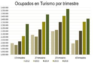 La tasa de paro en Turismo baja con menos intensidad que la media nacional