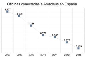 Amadeus cuenta con 5.500 agencias conectadas, un 40% menos que en 2007
