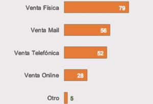 La gran mayoría de pequeñas y medianas agencias renuncian a la venta 'online'