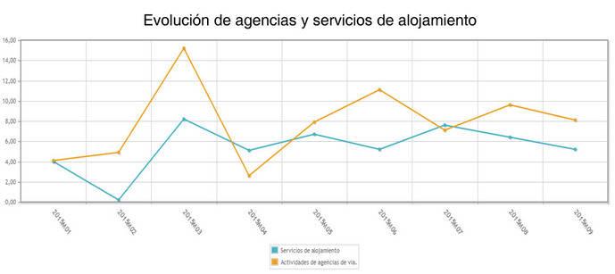 Las ventas de las agencias crecen por décimo tercer mes