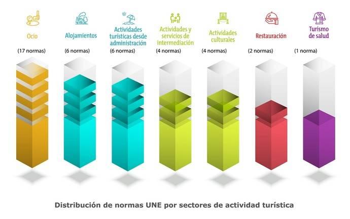 La creación de normas, clave para el Turismo español