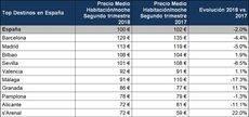 Los precios hoteleros en España.