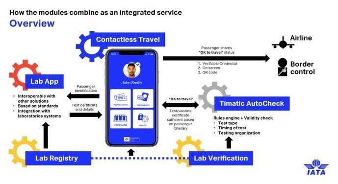 SIA integrará IATA Travel Pass en su app a mediados de 2021