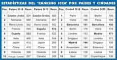 El Ranking ICCA de 2015 y 2016.