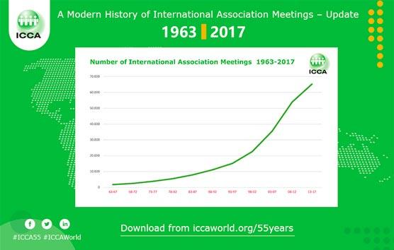 El número de encuentros de asociaciones se ha duplicado cada 10 años desde 1963