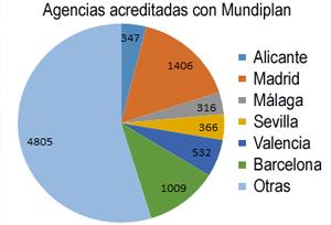 Seis provincias concentran casi la mitad de las agencias acreditadas para el Imserso
