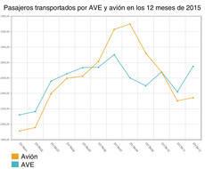 Evolución de avión y AVE en 2015.