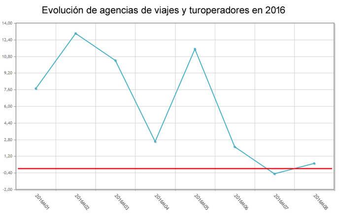 Las agencias, por debajo de la media del sector servicios
