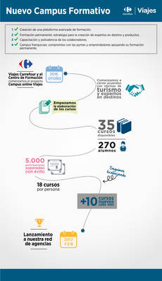 Infografía de Viajes Carrefour.