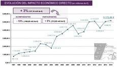 El impacto económico del Turismo de Reuniones en España en 2015 es el mayor contabilizado en la historia del Informe del SCB.