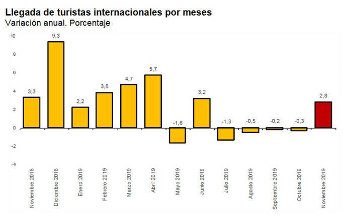 Los mercados lejanos sostienen el crecimiento turístico