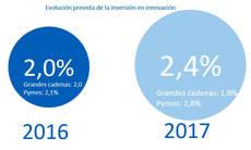 Fuente: Informe de innovación de las agencias de viajes en España.