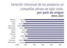 Fuente: TurEspaña.