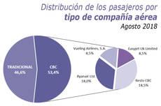 Las 'low cost' acaparan más del 53% de las llegadas