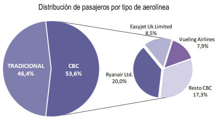 Ryanair, Easyjet y Vueling acaparan el 36% del tráfico