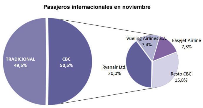 Tres aerolíneas acaparan el 69% del tráfico 'low cost'