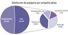 Las 'low cost' acaparan el 54% de las entradas