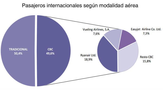 El modelo aéreo convencional crece más que el 'low cost'