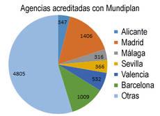 Mundiplan y Tenerife intentarán 'prevenir percances'