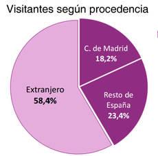 El Museo del Prado registra un aumento cercano al 8%