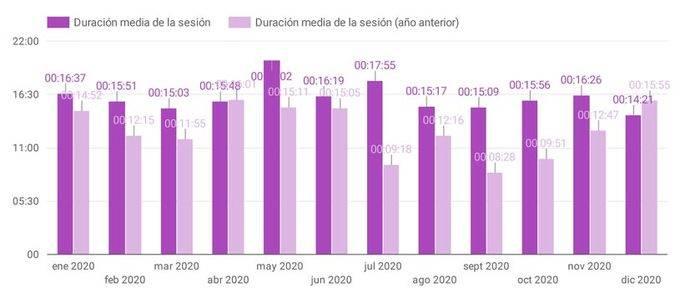 CONEXO bate récords en la duración de las sesiones: 4 minutos más que en 2019