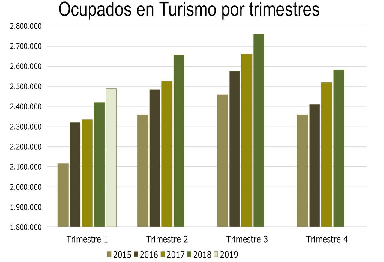 La tasa de paro en Turismo se acerca a niveles precrisis