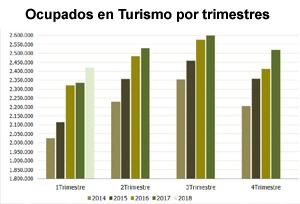 El paro turístico, en el nivel más bajo de la última década en un arranque de año