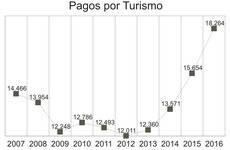 Fuente: Balanza de Pagos.