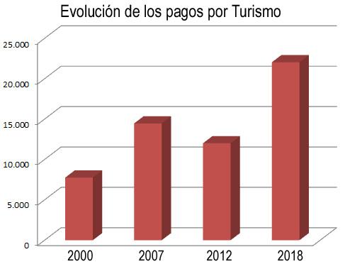 Los pagos por Turismo casi se duplican desde 2012