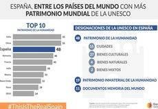 España despunta en Patrimonio de la Humanidad