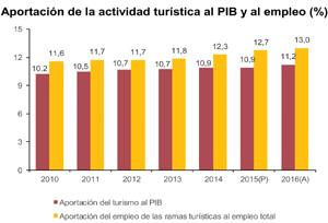 La aportación del Turismo al PIB español pasa del 10,2% al 11,2% en seis años