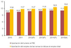 La aportación del Turismo al PIB español crece una décima y se sitúa en el 11,1%