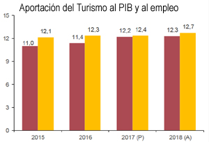 El INE revisa al alza la aportación del Turismo al PIB, que asciende al 12,3%