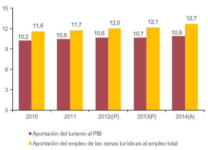 El INE revisa a la baja la contribución del Turismo al PIB