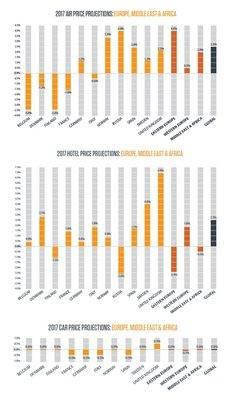 Los precios en Europa, Oriente Medio y África.