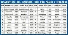 Evolución anual de congresos en países y ciudades del Ranking ICCA.