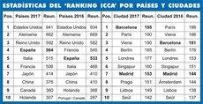 Barcelona alcanza el primer puesto del Ranking ICCA con España en cuarto lugar