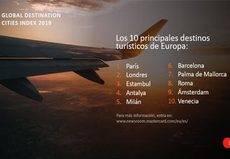 Barcelona y Palma, entre las ciudades con mayor Turismo