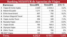 Las ventas figuran en millones de euros. SD: sin datos.  *: Estimación NEXOTUR.