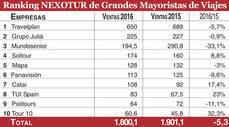 Fuente: Nexodata y empresas. Las ventas figuran en millones de euros.