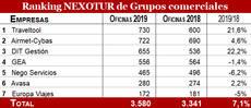 Ranking de Grupos de gestión.